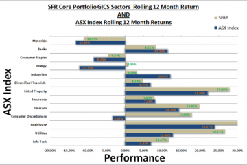 A model portfolio constituting of ASX listed securities